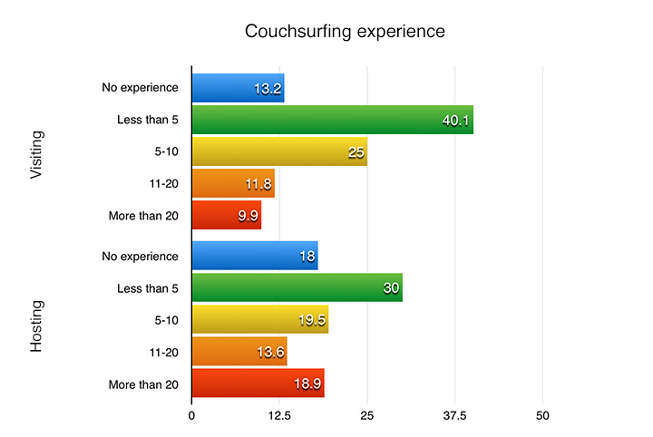 couchsurfing experience