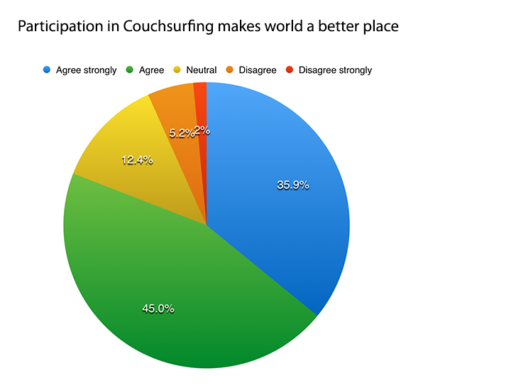 does couchsurfing make world  a better place